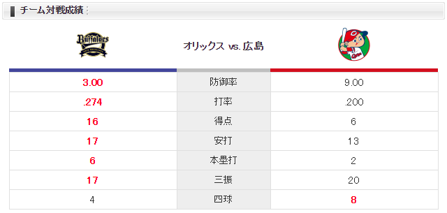 広島オリックス_フランスア_金子千尋_チーム対戦成績