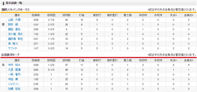 広島ソフトバンク_交流戦優勝決定戦_投手成績