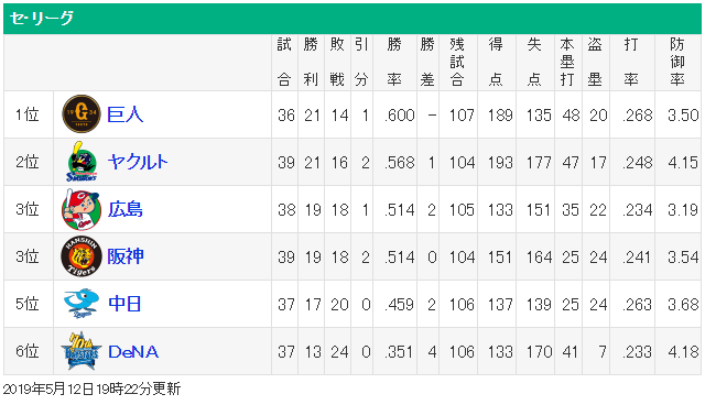 広島カープ巨人3ゲーム差