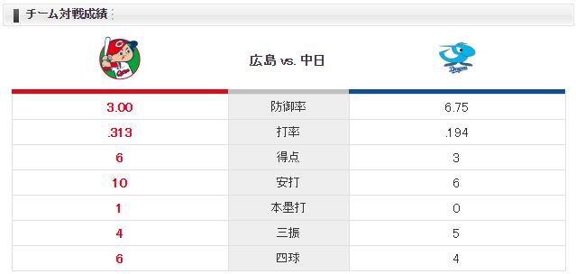 広島中日_チーム対戦成績