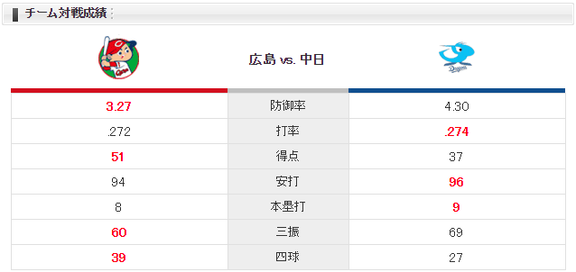 広島中日_薮田小笠原_チーム対戦成績