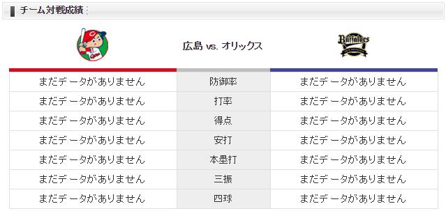 広島オリックス_薮田和樹_金子千尋_三次_チーム対戦成績