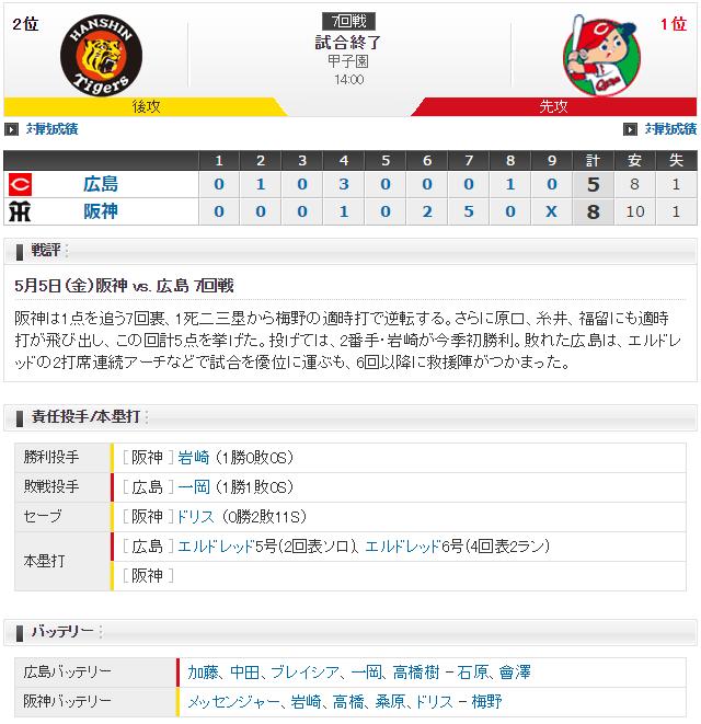 加藤拓也vsメッセンジャー_スコア