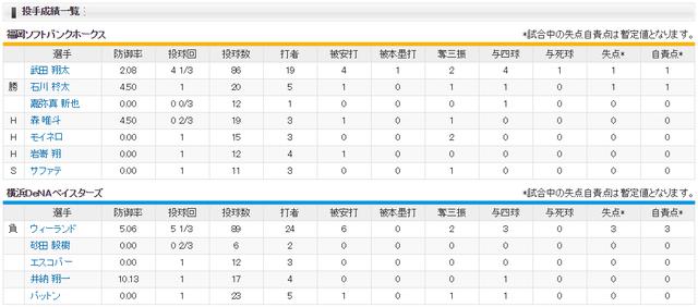日本シリーズ_横浜ソフトバンク3回戦_投手成績