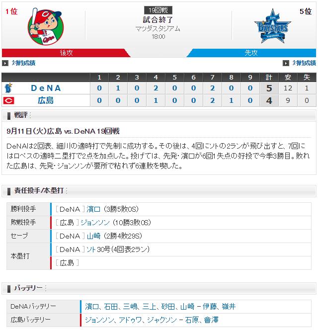 広島カープ3年ぶり6連敗_スコア