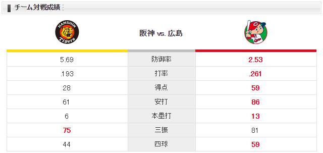 広島阪神_岡田明丈_小野泰己_チーム対戦成績