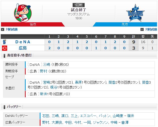 広島横浜_CSファイナル5回戦_スコア