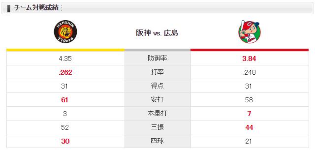 広島阪神_ジョンソン_メッセンジャー_チーム対戦成績