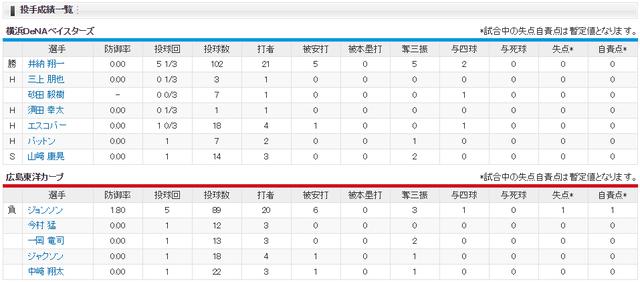 広島横浜_CSファイナル3回戦_投手成績
