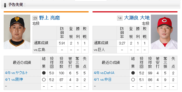 15先発