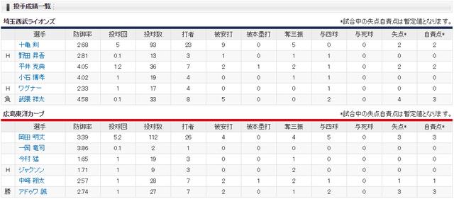 広島西武_延長10回ルーズベルトゲームサヨナラ勝ち_投手成績