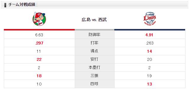 広島西武_薮田和樹_ウルフ_チーム対戦成績