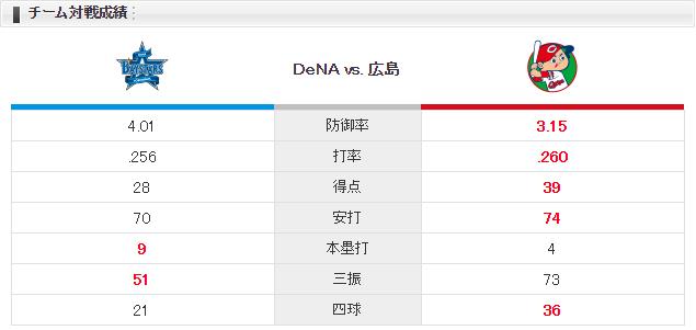 0630チーム対戦成績