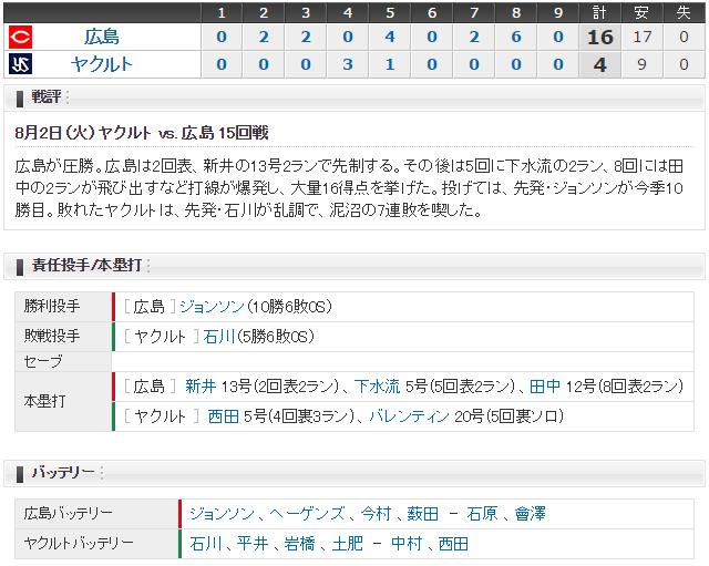 広島ヤクルト15回戦スコア