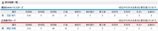 広島横浜CSファイナル1回戦_雨天コールド_投手成績