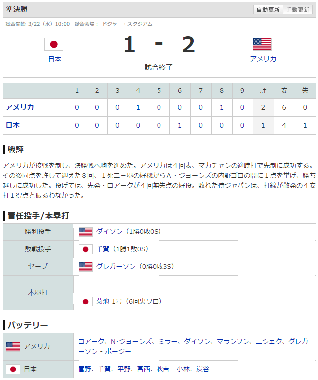 WBC2016日本アメリカ_スコア