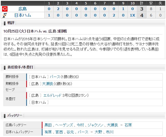広島日ハム_日本シリーズ第3戦_スコア