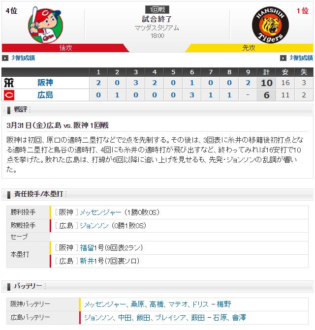 広島阪神2017開幕戦_スコア