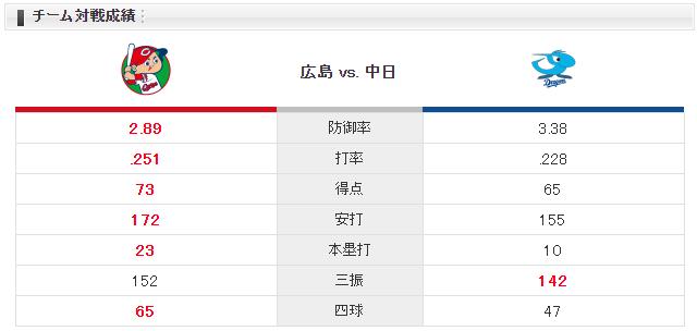 広島中日_床田_小笠原_チーム対戦成績