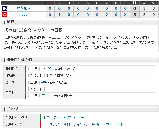 広島ヤクルト20回戦_スコア
