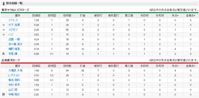 広島ヤクルト_鈴木誠也延長サヨナラ2ランホームランス_投手成績