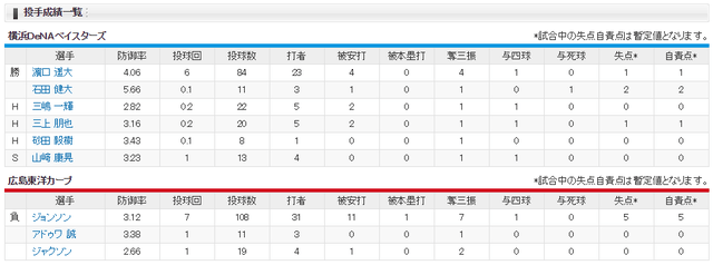 広島カープ3年ぶり6連敗_投手成績