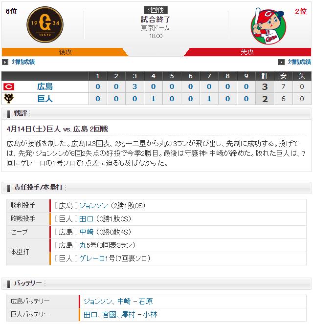 広島巨人_ジョンソン田口麗斗スコア