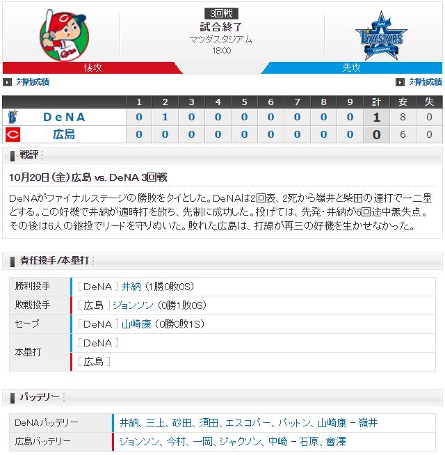 広島横浜_CSファイナル3回戦_スコア