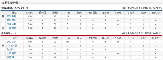 広島日ハム_オープン戦_投手成績
