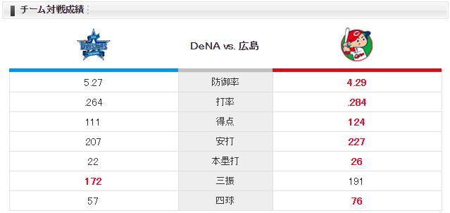 広島横浜_ジョンソン_今永昇太_チーム対戦成績