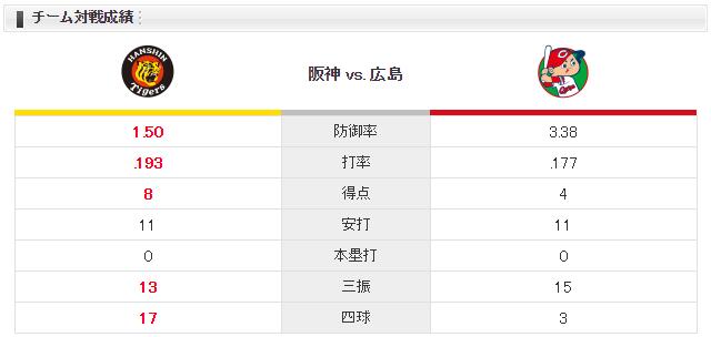 広島阪神_チーム対戦成績