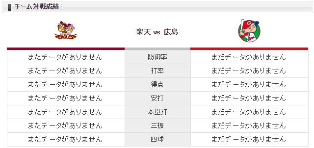 広島楽天_床田寛樹_辛島航_チーム対戦成績