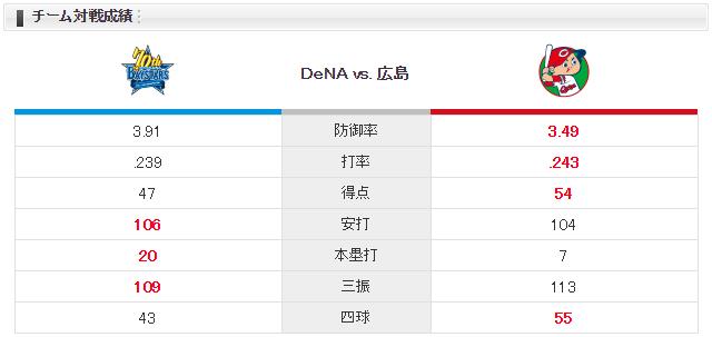広島横浜_小園1番ショート_アドゥワ誠_上茶谷_チーム対戦成績