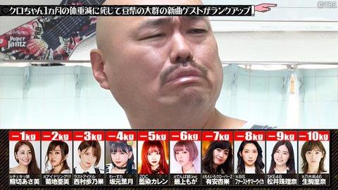 【SKE48】まさか松井珠理奈さんの地上波の卒業特需って豆柴とのアノおふざけ企画だけ?