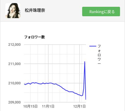 【摩訶不思議】インスタ復活した世界チャンピオンの松井珠理奈のフォロワーが激減して、カバン持ちの江籠祐奈のフォロワーが激増