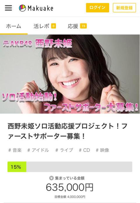 【元AKB48】西野未姫のクラウドファンディング、開始から16日経った現在の達成率