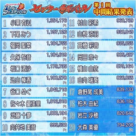 【AKB48】「バトフェス」センター争奪バトル第1回中間発表の結果がコチラ