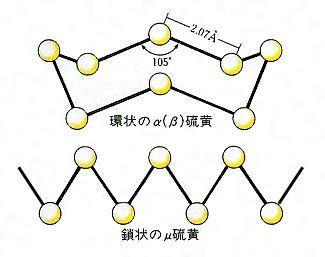 ゴム状硫黄