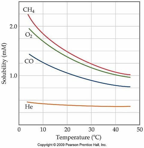 気体の溶解度