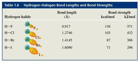 ハロゲン化水素