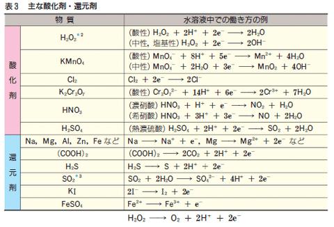 酸化剤・還元剤