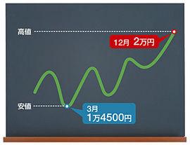 安倍内閣解散・総選挙で株価2万円台突入か