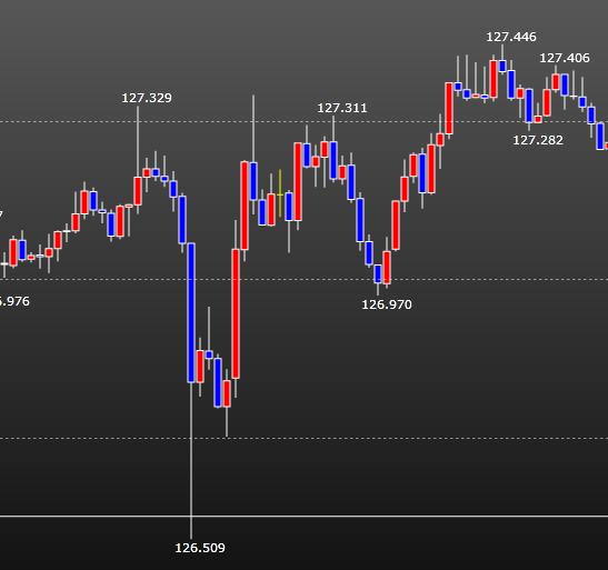 ユーロ円FX