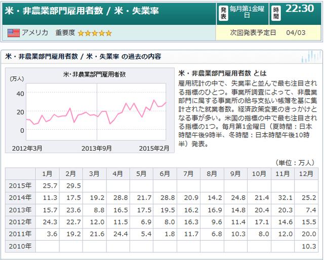2015年1月雇用統計