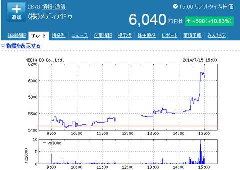 メディアデゥの株価