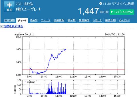 ユーグレナの株価