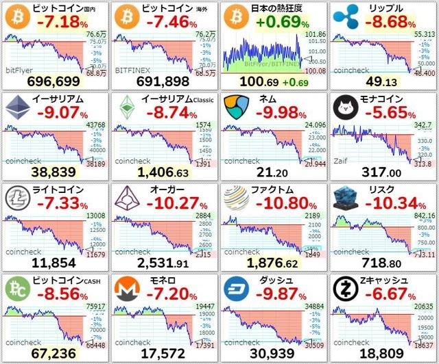 仮想通貨4月暴落