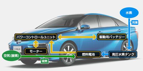 TOYOTAの水素自動車ミライ
