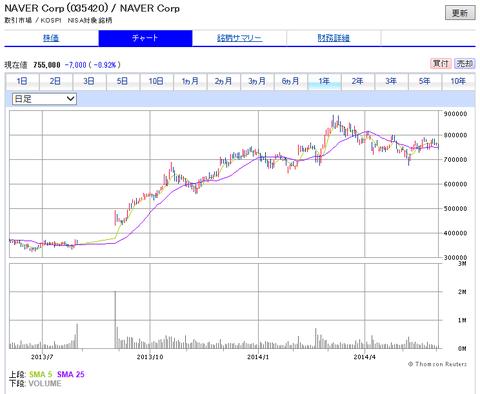 NAVER株価(ライン親会社)