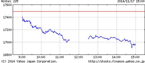 株価大暴落